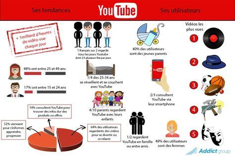 في 2017 ماذا تعرف عن يوتيوب «إنفوجراف»  مصر العربية