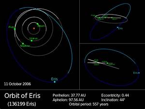 File:Eris Orbit.svg - Wikimedia Commons