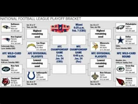 nfl playoff bracket  nfl playoff schedule