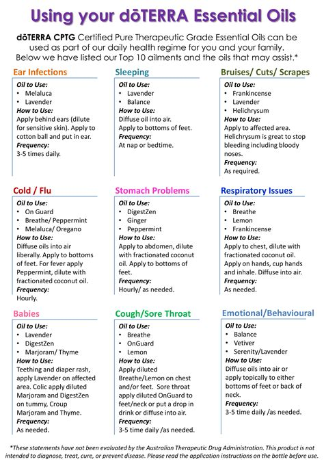 Best Essential Oils Use Chart Ideas And Images On Bing Find What