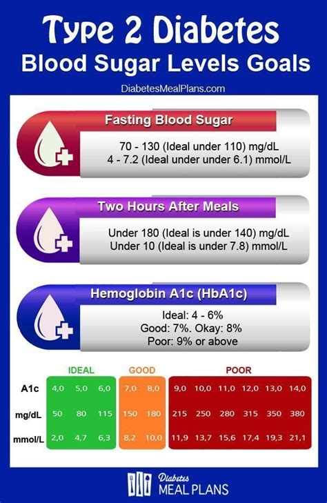 anti age food pb diabetes blood sugar levels blood