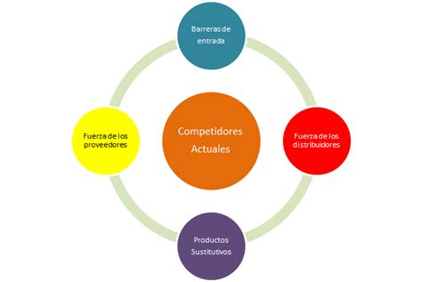 las 5 fuerzas competitivas de porter de francisco torreblanca
