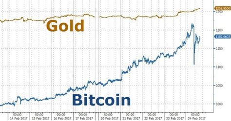 bitcoin price passes gold