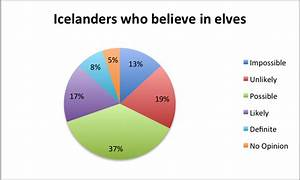 Denmark Religion Pie Chart Iceland Folklore And The Hidden People Have Bag Will