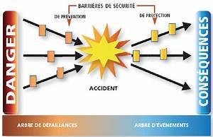 Abc Le Concept Sécurité : le concept de barri res de s curit ~ Premium-room.com Idées de Décoration