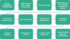 Starting The Iso 27001 Process