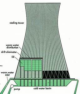 Three Mile Island | Cooling Tower | Nuclear Power Plants