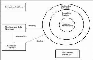 parallel computer architecture quick guide With computer architecture language computer system basic diagram