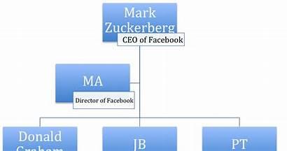 Structure Zuckerberg Mark