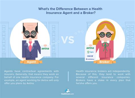 They work with personal and business clients to identify the risk they might encounter and help them find the appropriate level of insurance coverage to mitigate those risks. What Does a Health Insurance Broker Do?
