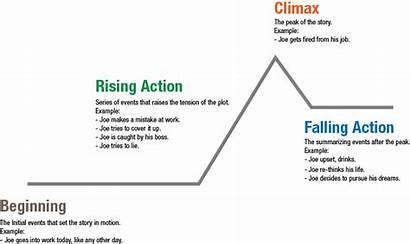 Plot Outline Novel Write Fiction Example Diagram