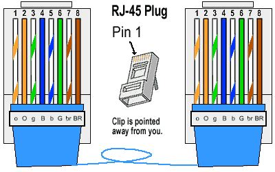 How Make Ethernet Cable Simple Instructions