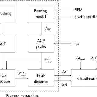 Clas Lifier Block Diagram by Pdf Bearing Fault Detection For On Line Quality