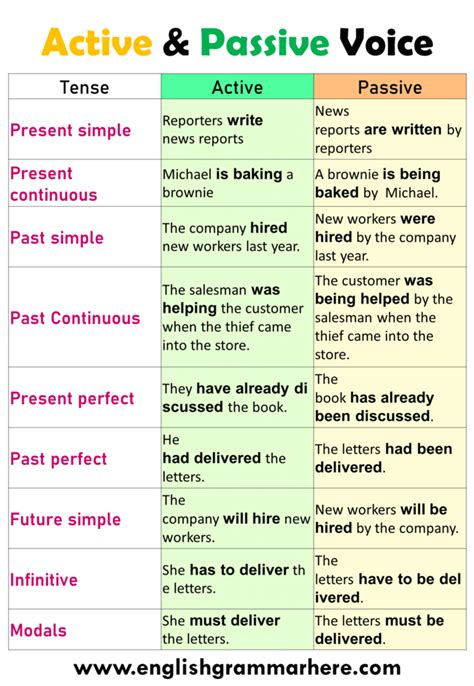 Voice is the form of a verb that shows whether the subject of a sentence does the action (= the active voice) or is affected by it (= the passive voice). 100 Examples of Active and Passive Voice in English ...