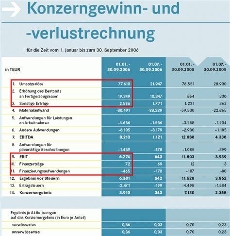 aleo solar ag deutschland wertpapier forum