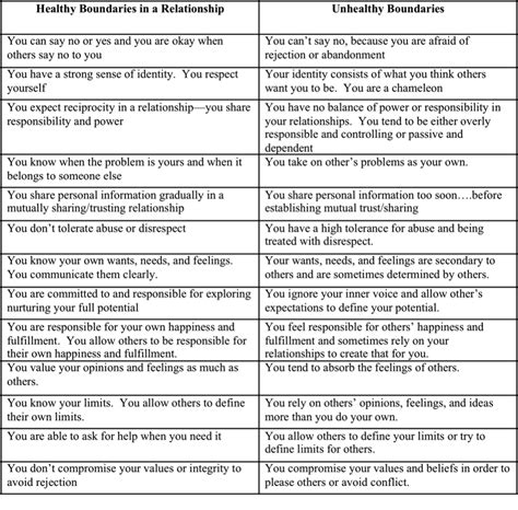setting boundaries worksheet search seminar