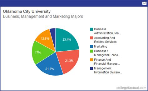 Info On Business, Management & Marketing At Oklahoma City. What Is Healthcare Technology. Replacing Ac Compressor Mobile Data Solutions. Sewage Cleanup Los Angeles Nc State Treasurer. College Fashion Design Programs. Payday Installment Loans Direct Lenders. How To Treat Binge Eating New Orleans Lawyers. What Is A Good Credit Score For A College Student. Home Surveillance System Review