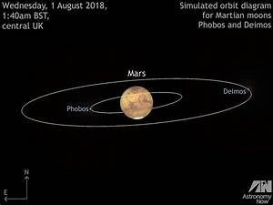 Find Martian moons Phobos and Deimos at the Red Planet's ...