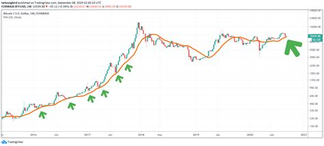 Bubble price chart us dollar (bub/usd). Bullish Sign? Current Bitcoin Price Correction Is Typical Compared To 2017 Bull-Run