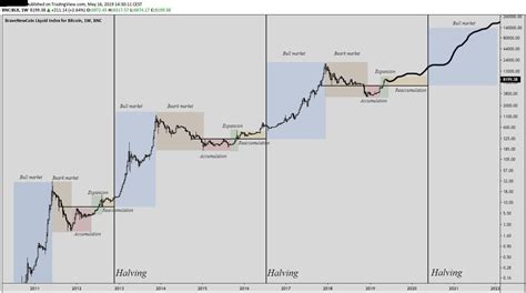 We keep reference the previous charts of halving. The next BTC halving could take prices over $100k, and it's starting now
