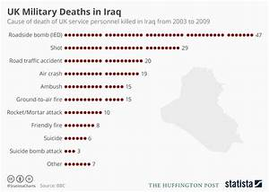 World Coffee Price Chart Chart Uk Military Deaths During The Iraq War From 2003 To