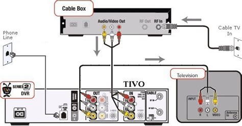 Sound Bar Wiring Diagram On Dish by How To Hook Up A Tivo Dvr