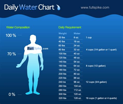 Drink Water! Tips & benefits of drinking water