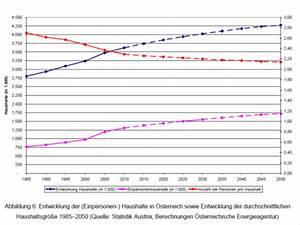 Stromverbrauch 3 Personen Berechnen : der stromverbrauch in sterreich nachlese derstandard ~ Themetempest.com Abrechnung