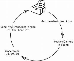 A Guide To Virtual Reality For Web Developers  U2014 Smashing Magazine