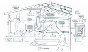 Guide To Hvac System