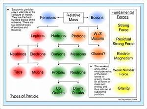 Quantum Theory Diagrams  Fundamental Particles