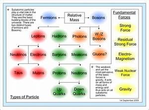 Quantum Theory Diagrams  Fundamental Particles