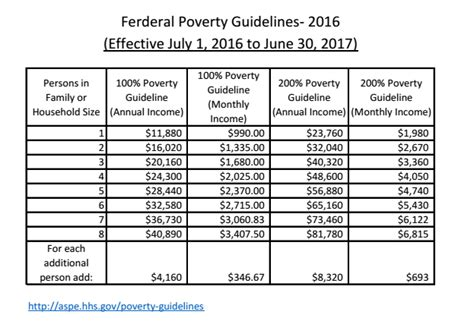 federal poverty line table application and eligibility wyoming department of health