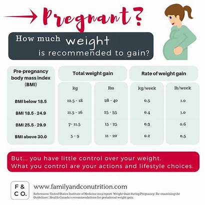 Gain Weight Pregnancy During Gestational Should Health