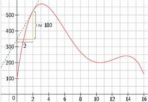 Monotonieverhalten Berechnen : mathe abitur bayern touchdown mathe ~ Themetempest.com Abrechnung