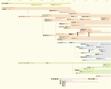 language history time line of written language the dimbox a walk in my mind