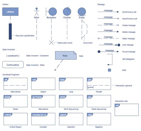 design elements bank uml sequence diagram sequence