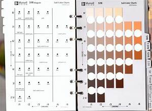 Munsell Soil Color Chart Munsell Soil Colour Book