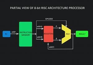 Rtl Design  U0026 Implementation Of A Risc