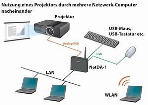 Zwei Monitore Verbinden : silex netda 1 netzwerk display adapter monitore ~ Jslefanu.com Haus und Dekorationen
