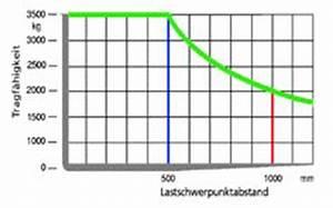 Gabelstapler Lastschwerpunkt Diagramm Berechnen : fahren mit dem gabelstapler ~ Themetempest.com Abrechnung