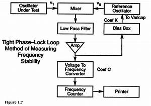time frequency stability measurements with the tight pll With pic frequency counter block diagram