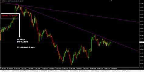 Mt4 Indicators by Spread Indicator Mt4 The Best Spread Indicator For Mt4