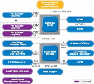 Intel 975x Express Chipset Block Diagram