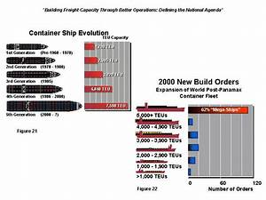 Chinese Foot Chart Container Ship Types