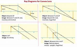 35 Ray Diagram For Converging Lens
