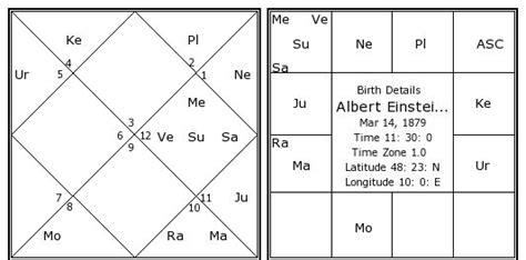 albert einstein birth chart albert einstein kundli horoscope  date  birth albert