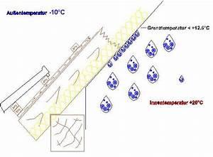 Dampfbremse An Mauerwerk Verkleben : dampfbremse und luftdichtschicht ~ Watch28wear.com Haus und Dekorationen