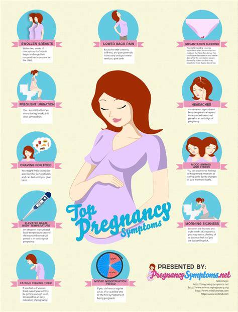 Tips Kehamilan 8 Minggu Pregnancy Miracle Early Signs Of Pregnancy How Easy Is