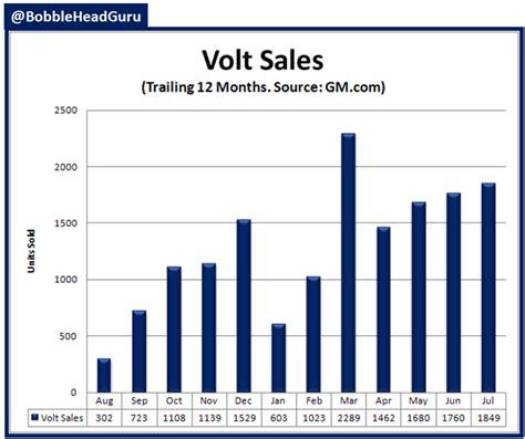 Chevy Volt Sales Figures 2014  Autos Post
